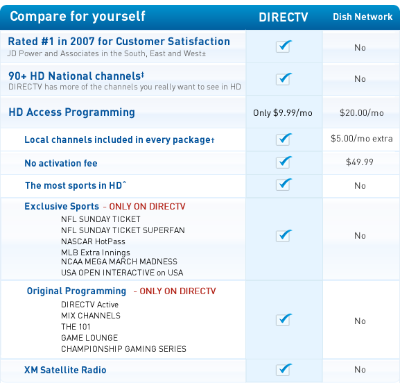 a comparison of the difference between cable television and direct television 2018-8-22  at&t internet vs comcast xfinity: start here  the biggest difference between comcast and at&t is the networks that power them  the television wars:.